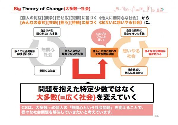 CStheoryofchange