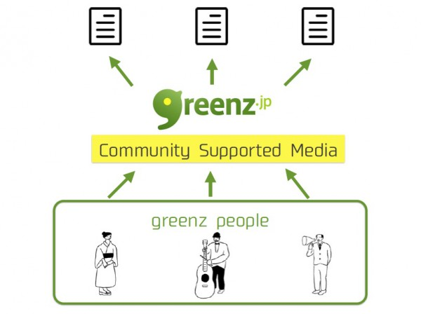 communitysupportedmedia