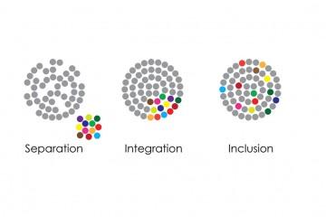 社会変化のプロセス