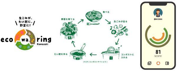 eco-wa-ring Kawasakiの仕組み